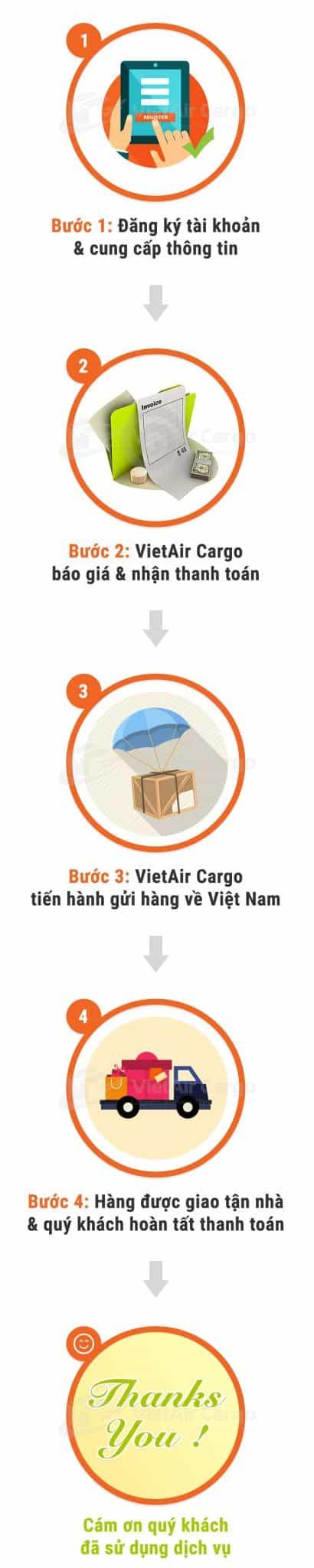 Step-thu-tuc-gui-hang-tu-my-ve-vietnam Thủ tục gửi hàng từ Mỹ về Việt Nam