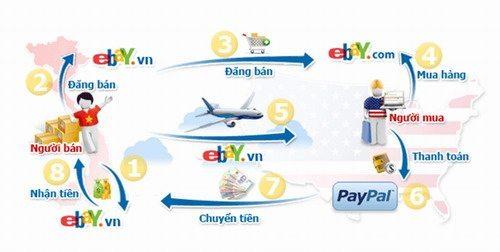 meo-mua-hang-va-ship-hang-tu-ebay-ve-viet-nam Mẹo mua hàng trên Ebay và ship hàng về Việt Nam