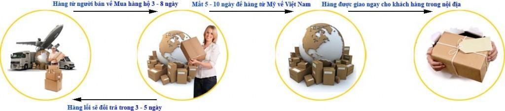 thoi-gian-va-hinh-thuc-van-chuyen-hang-tu-my-ve-vn-1 Thời gian mua và chuyển hàng từ Mỹ về Việt Nam