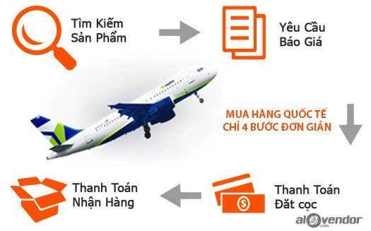 website-mua-hang-my-don-gian-va-nhanh-chong-2 Hé Lộ Website Mua Hàng Mỹ Cực Đơn Giản Và Nhanh Chóng