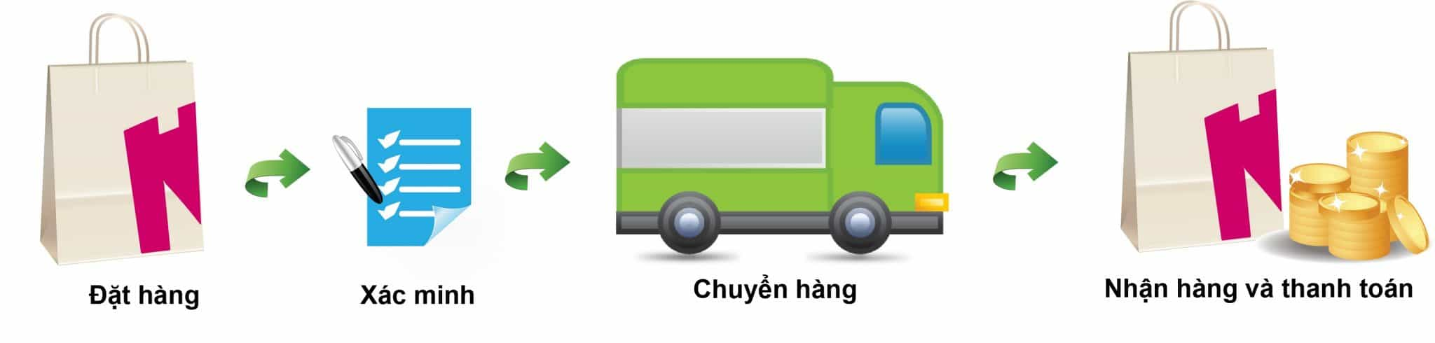 dich-vu-order-hang-my-tai-ha-noi-gia-re Dịch vụ order hàng Mỹ tại Hà Nội giá rẻ, uy tín, chuyên nghiệp
