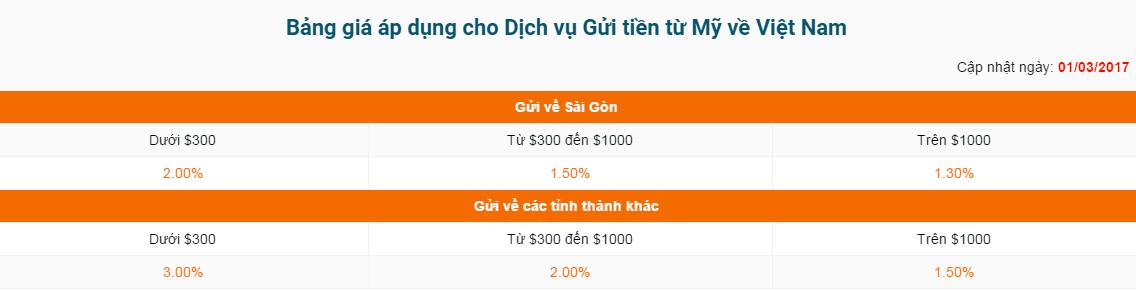 bang-gia-chuyen-tien-ve-viet-nam-tu-my Chuyển tiền về Việt Nam từ Mỹ với VietAir Cargo