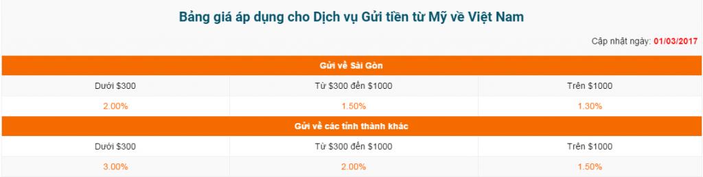 bang-gia-chuyen-tien-tu-san-diego-ve-viet-nam-1024x259 Chuyển tiền từ San Diego về Việt Nam uy tín, đảm bảo