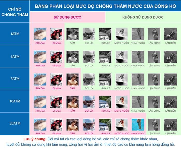 don-vi-do-do-chong-nuoc-dong-ho-deo-tay Bạn có biết về khả năng chống nước trên đồng hồ?